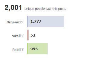 Facebook Views of Post