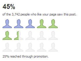 Facebook Promotion Reach